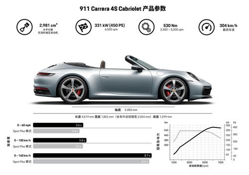 Porsche911,Cabriolet,992,ポルシェ911,最新ポルシェ911,992,ポルシェ992,カブリオレ,992オープンカー,スペック,価格,中文