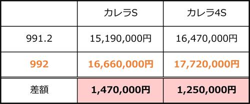 ポルシェ992 新型ポルシェ911 日本国内 価格 値段 現行との価格差